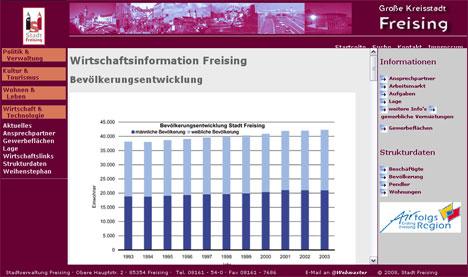 Beispiel einer Seite mit Inhalt auf freising.de